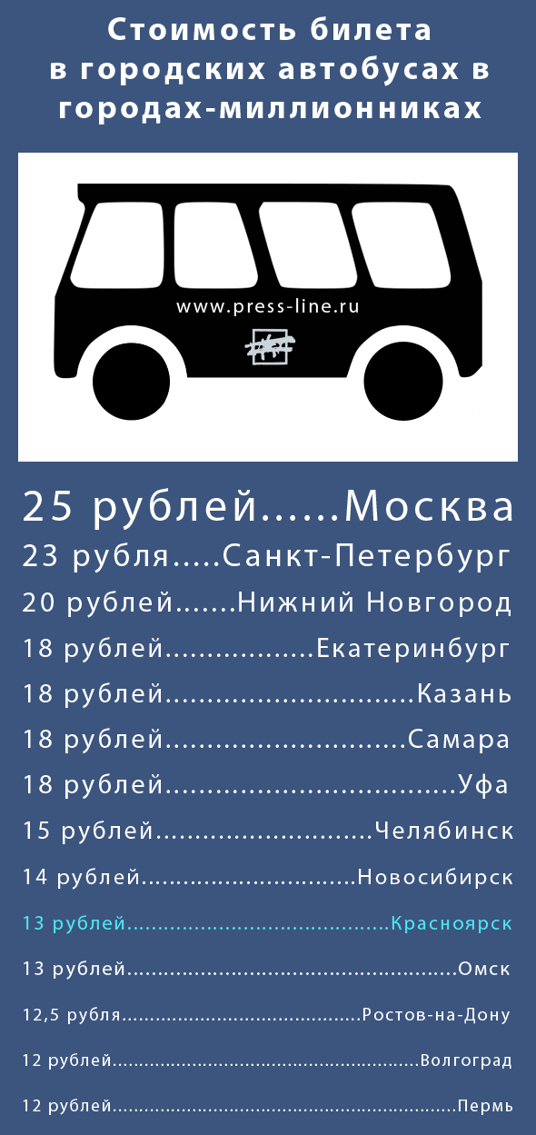 Стоимость билета в муниципальном транспорте