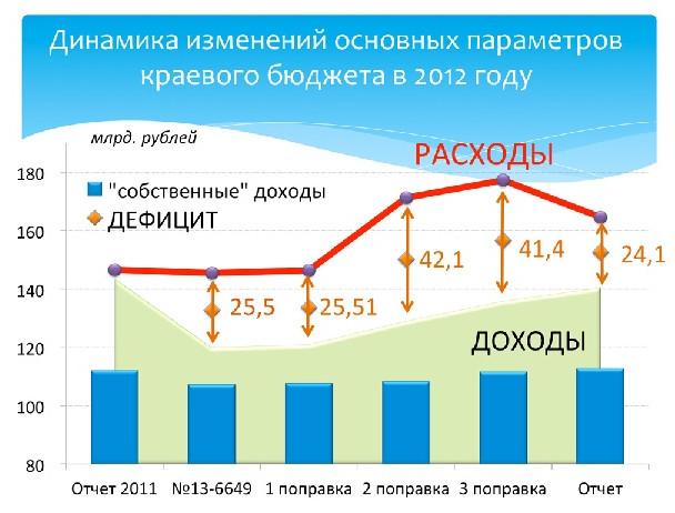 dinamika_byudzheta_kray2012.jpg