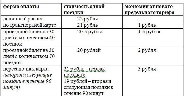 © Минтранс Красноярского края