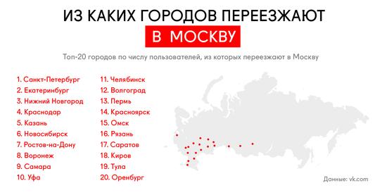 strelkamag.com: топ-20 городов по числу пользователей, из которых переезжают в Москву