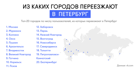 strelkamag.com: топ-20 городов по числу пользователей, их которых переехали в Санкт-Петербург